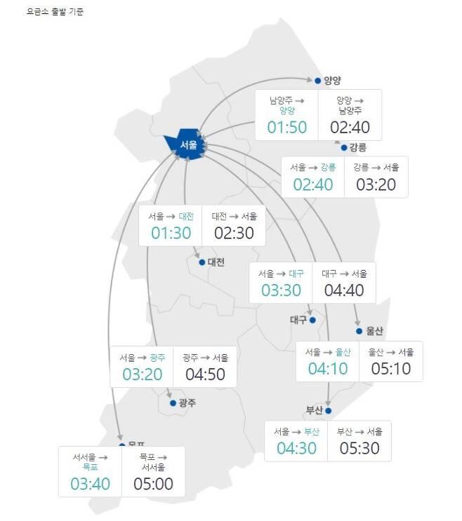 3일 오후 1시 주요도시 예상 소요시간 [한국도로공사 캡처. 재판매 및 DB 금지]
