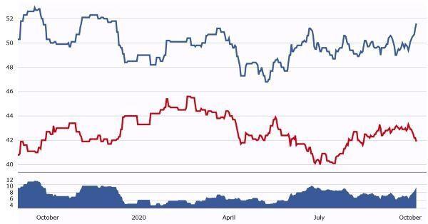 2020년 조 바이든 민주당 후보(파란색)와 도널드 트럼프 대통령 간 지지율 추이 <출처: RCP>  © 뉴스1