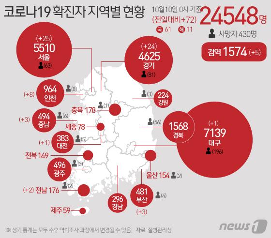 질병관리청 중앙방역대책본부에 따르면 이날 0시 기준 코로나19 확진자는 72명 증가한 2만4548명을 기록했다. 신규 확진자 72명의 신고지역은 서울 23명(해외 2명), 부산 3명, 인천 8명, 대구 해외 1명, 대전 1명, 경기 24명, 충남 1명(해외 2명), 전남 1명(해외 1명), 검역과정 5명이다. © News1 이지원 디자이너