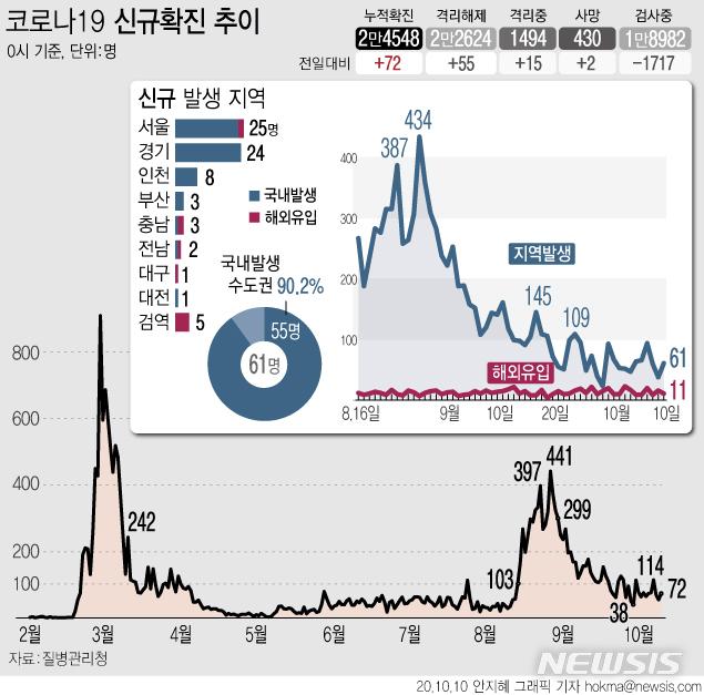 [서울=뉴시스] 10일 0시 기준 코로나19 누적 확진자는 전날 0시 이후 72명 늘어난 2만4548명이다.  신규 확진자의 감염경로를 보면 국내 지역사회 감염 확진자 수가 61명, 해외 유입이 11명이다. (그래픽=안지혜 기자)  hokma@newsis.com