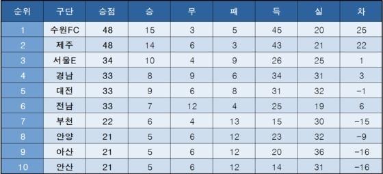 하나은행 K리그2 2020 중간순위 (12일 현재) © 뉴스1