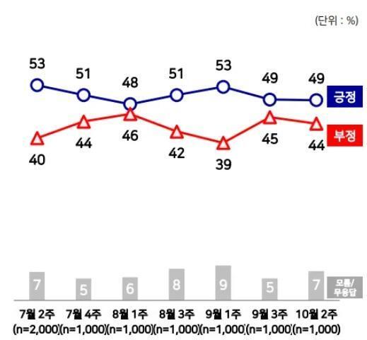 최근 문재인 대통령 국정운영 평가 추이. 엠브레인퍼블릭ㆍ케이스탯리서치ㆍ코리아리서치ㆍ한국리서치 자료.