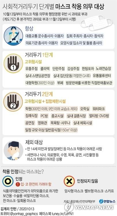[그래픽] 사회적거리두기 단계별 마스크 착용 의무 대상 (서울=연합뉴스) 김영은 기자 = 0eun@yna.co.kr