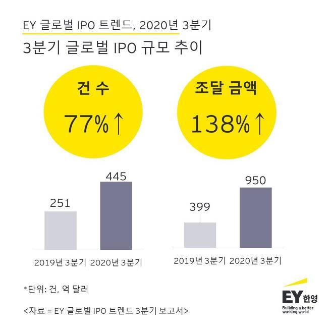 (EY한영 제공)© 뉴스1