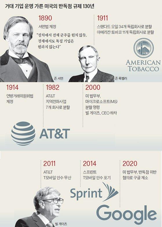 거대 기업 운명 가른 미국의 반독점 규제 130년