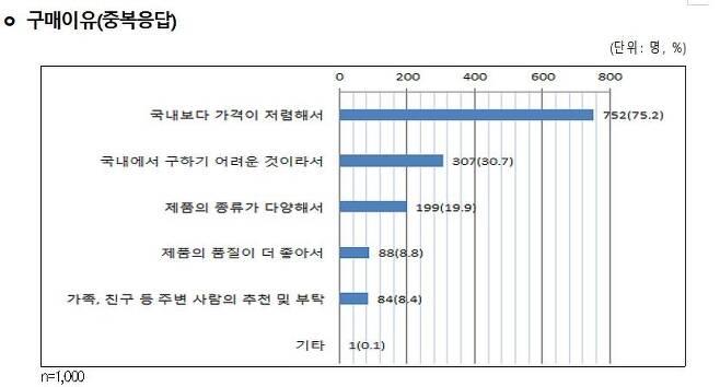 [한국소비자원 제공. 재판매 및 DB금지]