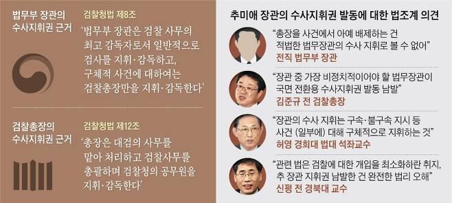 추미애 장관의 수사지휘권 발동에 대한 법조계 의견