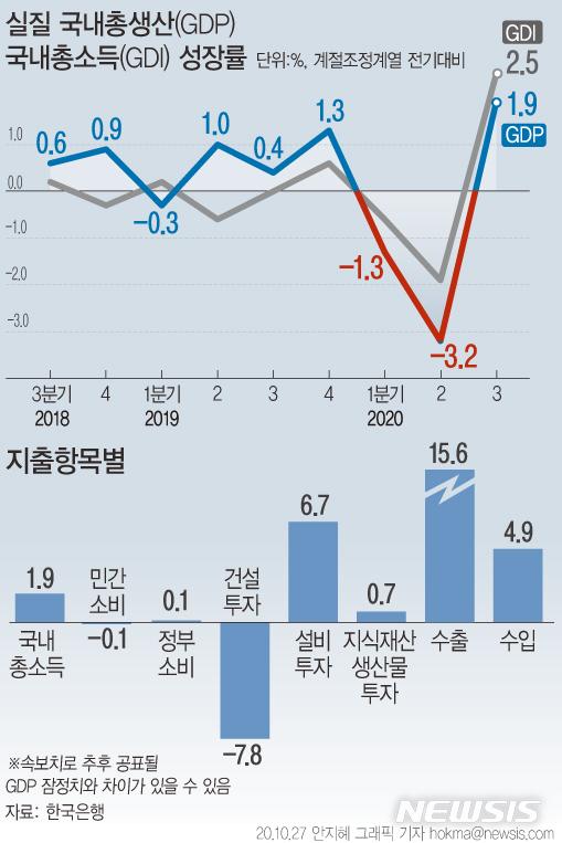 [서울=뉴시스]27일 한국은행에 따르면 3분기 국내 경제성장률(GDP)이 1.9%로 반등했다. 수출은 전기대비 15.6% 증가해 1986년 1분기(18.4%) 이후 가장 큰 증가폭을 나타냈다. (그래픽=안지혜 기자)  hokma@newsis.com