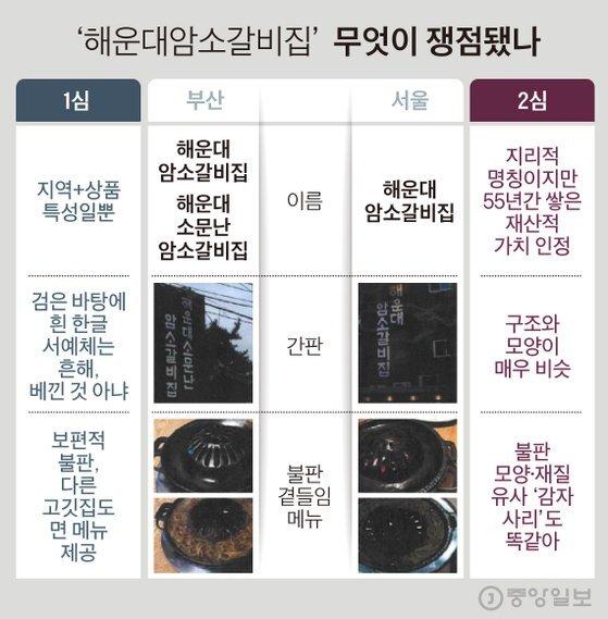 해운대암소갈비, 주요쟁점. 그래픽=김경진 기자 capkim@joongang.co.kr
