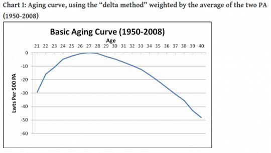 메이저리그의 에이징커브(Aging Curve, 나이대별 성적 곡선). 만 27~28세를 기점으로 선수의 기량이 정점을 찍는 것을 확인할 수 있다(자료=하드볼타임즈)