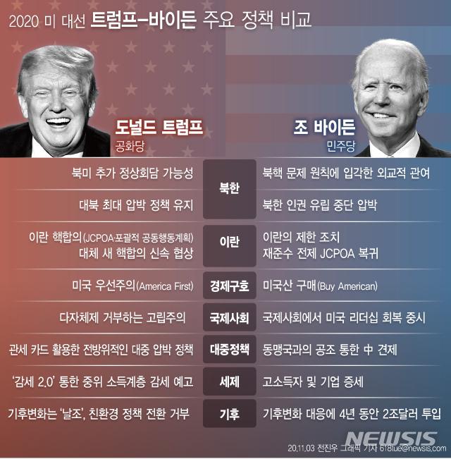 [서울=뉴시스] 2020 미국 대선이 3일(현지시간) 시작됐다. 미 동부시간 기준으로 이날 오전 0시(한국시간 3일 오후 2시·이하 괄호 한국시간)부터 주(州)별로 순차적으로 실시한다. 다음은 2020년 미국 대선 트럼프-바이든 주요 정책 비교. (그래픽=전진우 기자) 618tue@newsis.com