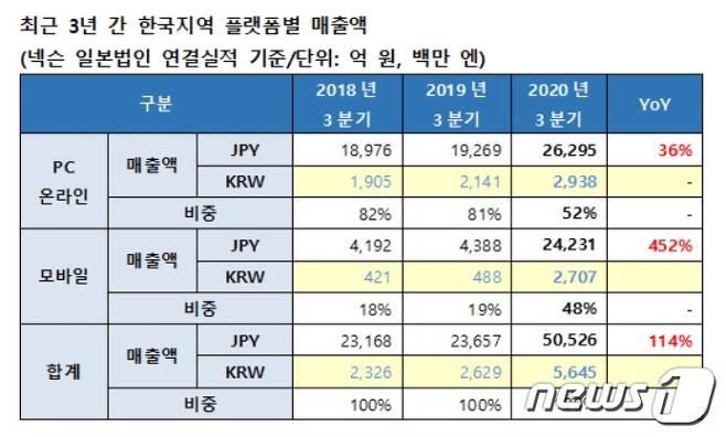 넥슨의 최근 3년 간 국내 플랫폼별 매출액 (넥슨 제공) © 뉴스1