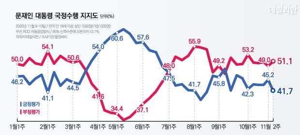 데일리안이 여론조사 전문기관 알앤써치에 의뢰해 실시한 11월 둘째 주 정례조사에 따르면 문 대통령 국정수행에 대한 긍정평가는 41.7%, 부정평가는 51.1%다. ⓒ데일리안 박진희 그래픽디자이너