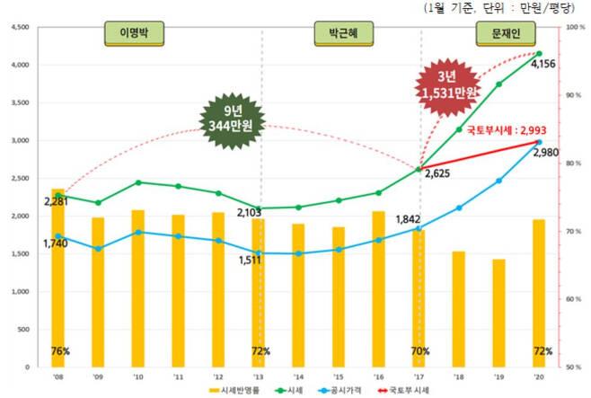 2008년부터 2020년까지 12년간 서울 아파트값 시세·공시가격 추이. [경제정의실천시민연합 제공]