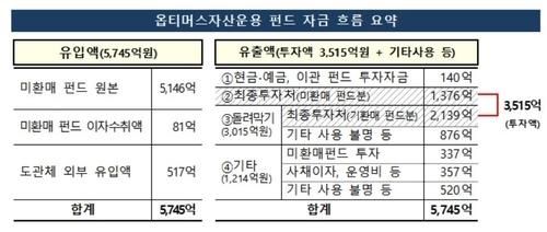 [금감원 제공]