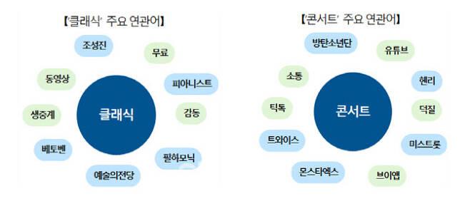 코로나19 일상생활 관련 빅데이터 분석 결과(자료=문체부)
