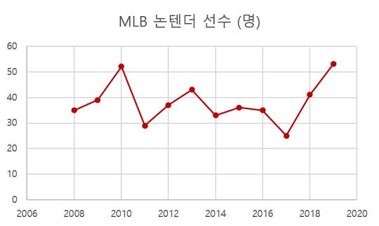 [그래프] 메이저리그 2008~2019년 논텐더 선수(단위=명)