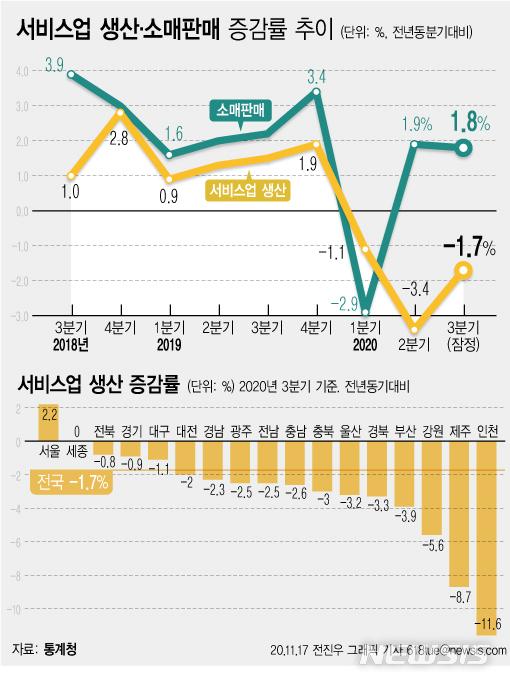 [서울=뉴시스] 17일 통계청이 발표한 '2020년 3분기 지역경제동향'에 따르면 지난해 전국 서비스업 생산 실적은 1년 전 3분기보다 -1.7% 감소했다. (그래픽=전진우 기자) 618tue@newsis.com