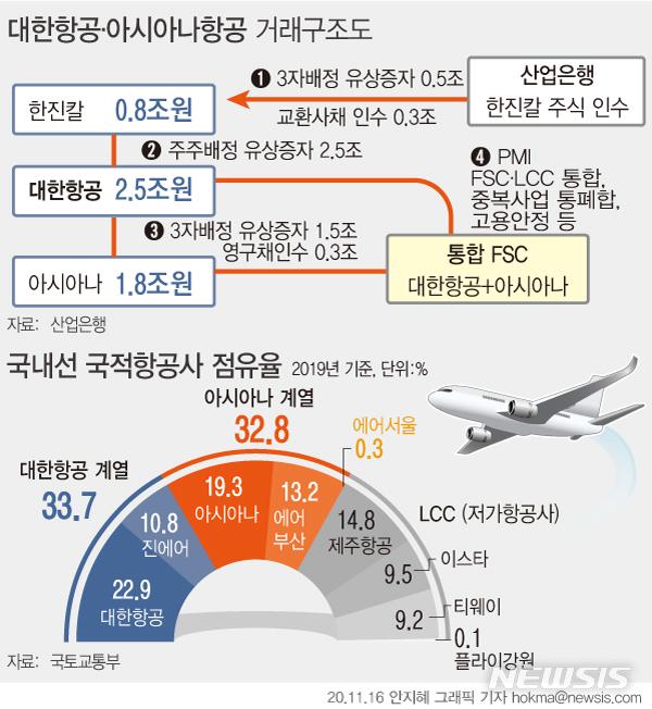 [서울=뉴시스]16일 산업은행은 대한항공의 아시아나항공 인수 추진에 8000억원을 투입하기로 했다고 밝혔다. 대한항공은 아시아나항공의 신주 1조5000억원과 영구채 3000억원 등 총 1조8000억원을 투입해 아시아나항공의 최대주주가 된다. (그래픽=안지혜 기자)  hokma@newsis.com