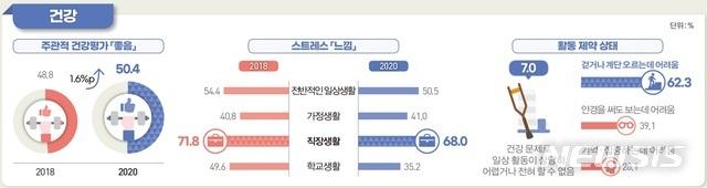[세종=뉴시스]  통계청 2020년 사회조사결과. (그림=통계청 제공)
