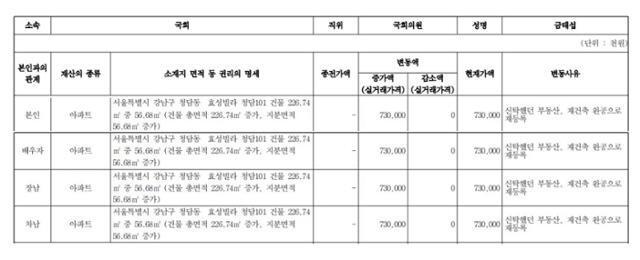 2020년 정기재산공개에 신고된 금태섭 전 더불어민주당 의원 가족의 재산 목록 일부. 금 전 의원의 가족들은 서울 강남구 청담동 소재 빌라를 공동소유했다. 국회공보 캡처