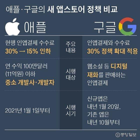 애플·구글의 새 앱스토어 정책 비교. 그래픽=박경민 기자 minn@joongang.co.kr