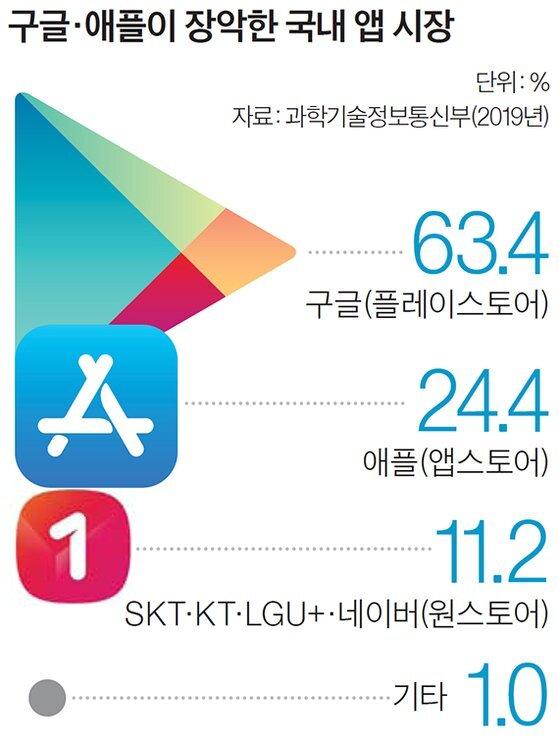 구글·애플이 장악한 국내 앱 시장