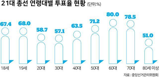 21대 총선 연령대별 투표율 현황
