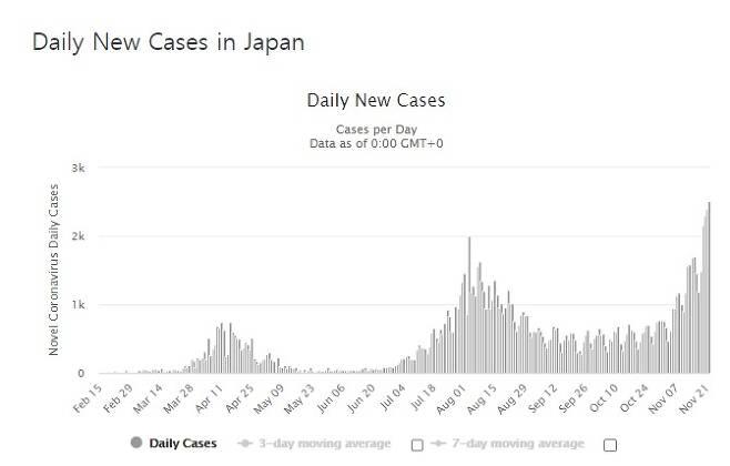 일본 코로나 확진 일일 추이 - 월드오미터 갈무리