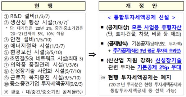 통합세액공제 개편 방향 /기획재정부
