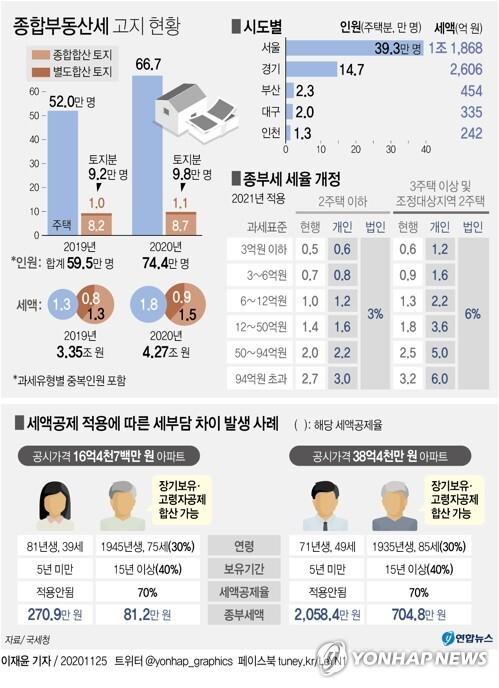 [그래픽] 종합부동산세 고지 현황 (서울=연합뉴스) 이재윤 기자 = 올해 66만7천명에게 1조8천148억원에 달하는 주택분 종합부동산세(이하 종부세)가 고지됐다. 대상자가 작년(52만명)보다 14만7천명(28.3%) 늘어났고 세액은 5천450억원(42.9%) 증가했다.      올해 주택분 종부세 대상 66만7천명 중 서울 거주자(39만3천명)가 58.9%를 차지한다.      yoon2@yna.co.kr      트위터 @yonhap_graphics  페이스북 tuney.kr/LeYN1
