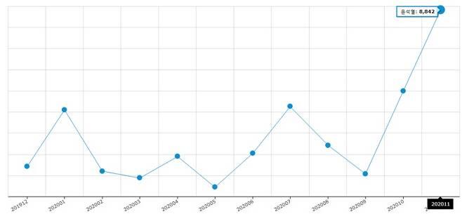 ▲ 빅카인즈 54개 매체의 지난 1년 간 윤석열 키워드 보도량.
