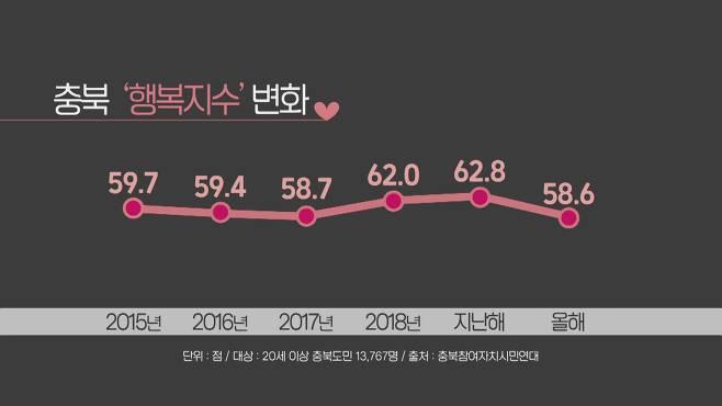 최근 6년간 충북 '행복지수' 변화 [KBS 9시 충북뉴스 / 2020.12.03]