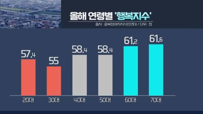 올해 연령별 '행복지수' [KBS 청주 9시 뉴스 / 2020.12.03]