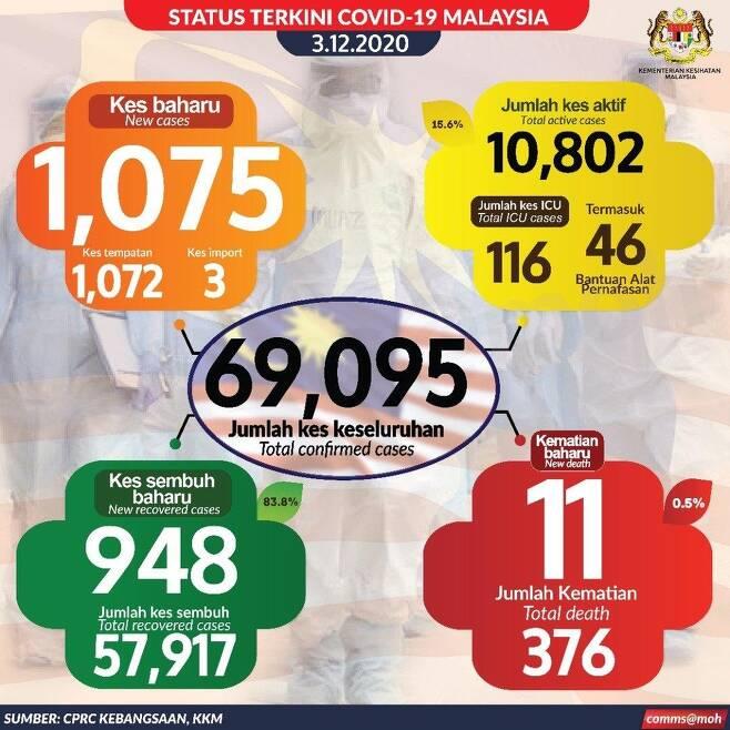 말레이시아 코로나 확진자 누적 6만9천95명 [말레이시아 보건부]