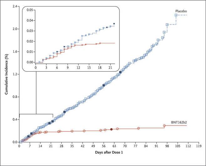 1회 백신 접종 후 코로나19 감염자 발생 추이. 파란색은 위약그룹, 주황색은 백신그룹. 네모와 동그라미 도형 안이 채워진 것은 중증 사례를 뜻한다. 왼쪽 위의 그래프는 1회 접종 후 21일까지의 감염자 추이만을 확대해서 보여준다. 뉴잉글랜드의학저널