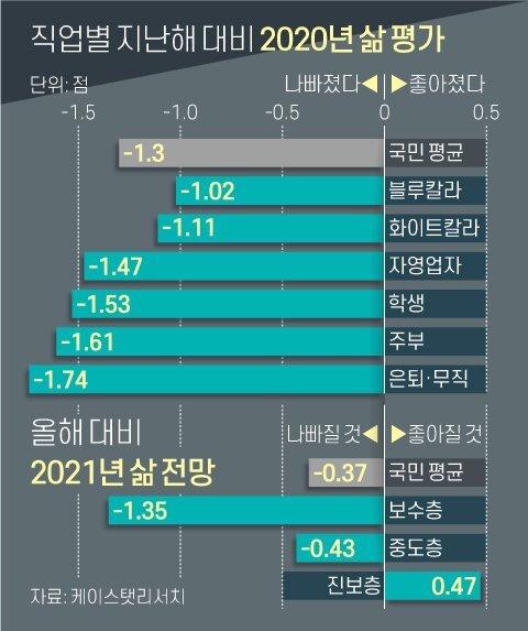 직업별 지난해 대비 2020년 삶 평가. 그래픽=신재민 기자 shin.jaemin@joongang.co.kr