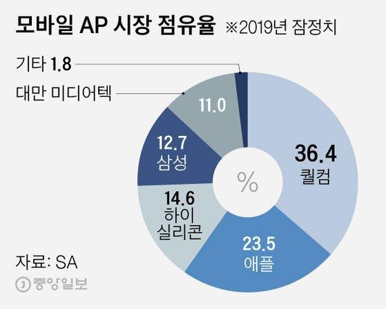 모바일 AP 시장 점유율. 그래픽=김영희 02@joongang.co.kr