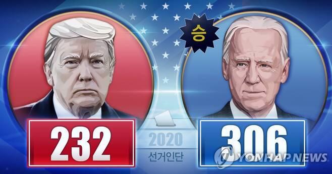 2020 미국 대선 선거인단 확보 수 (PG) [장현경 제작] 일러스트