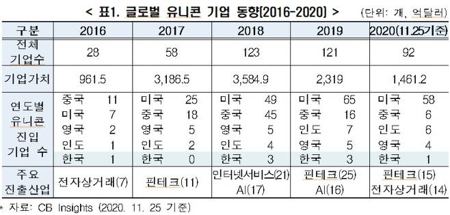 (자료=전국경제인연합회)2020.12.15/뉴스1 © 뉴스1