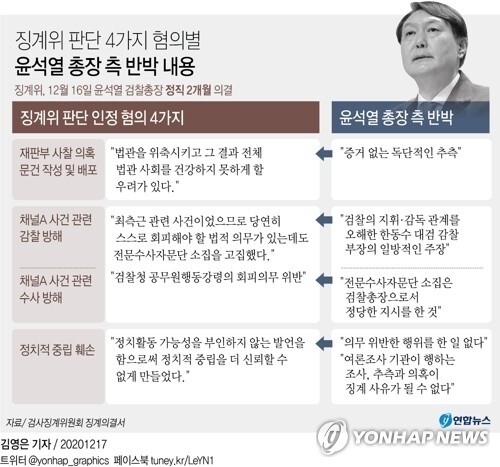 [그래픽] 징계위 판단 4가지 혐의별 윤 총장 측 반박 내용 (서울=연합뉴스) 장예진 기자 = jin34@yna.co.kr