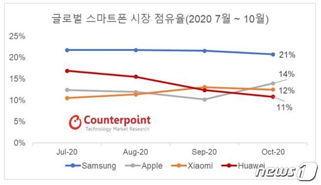 10월 글로벌 스마트폰 시장 점유율 <출처=카운터포인트리서치 제공> © 뉴스1