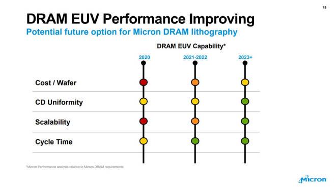 마이크론 테크놀로지의 EUV 기술 연구 현황 <자료=마이크론 테크놀로지>