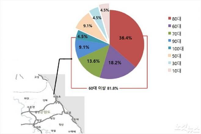 속초지역에서 발생한 요양병원발 입원환자들의 코로나19 확진 현황으로, 확진자 22명 중 81.8%에 해당하는 18명이 60대 이상 고령층이었다. (그래픽=유선희 기자)