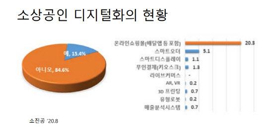 소상공인 디지털화 현황 <출처:소상공인진흥공단>