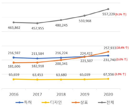<연도별 권리별 출원건수 및 증가율 현황>    (단위 : 건수, %)