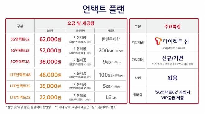 SKT 신규 요금제표 [/사진=SKT]