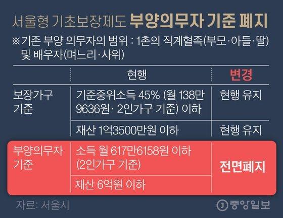 서울형 기초보장제도 부양의무자 기준 폐지. 그래픽=김영옥 기자 yesok@joongang.co.kr