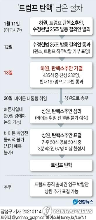[그래픽] '트럼프 탄핵' 남은 절차 (서울=연합뉴스) 장성구 기자 = sunggu@yna.co.kr