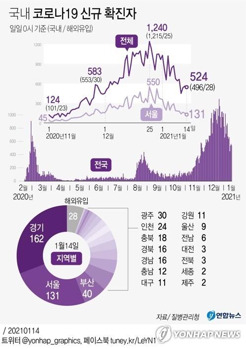 [그래픽] 국내 코로나19 신규 확진자 (서울=연합뉴스) 김영은 기자 =  0eun@yna.co.kr